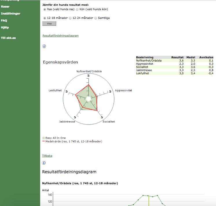 SKK Avelsdata Spindeldiagram MH